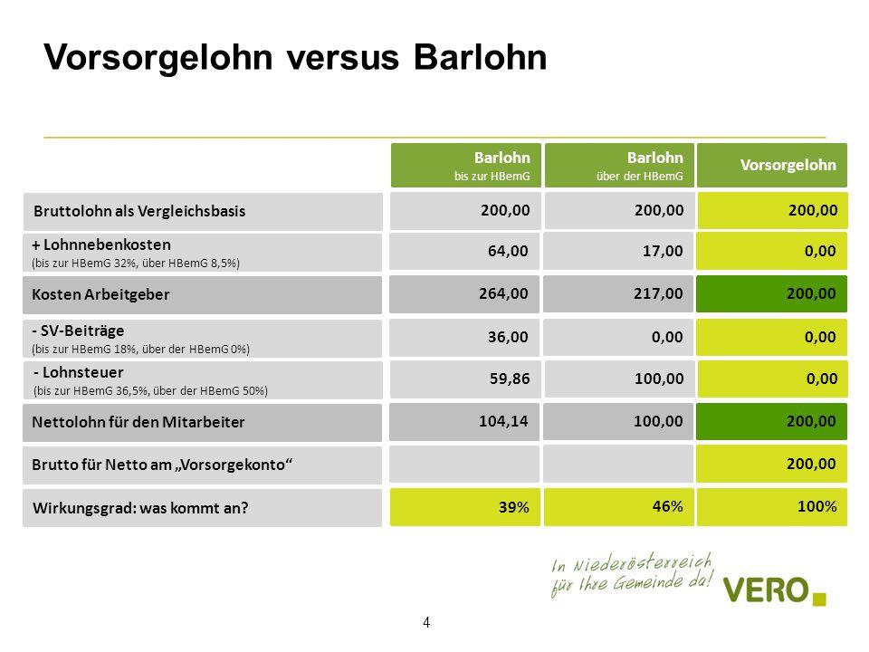 """Vorsorgelohn versus Barlohn 4 Barlohn über der HBemG Bruttolohn als Vergleichsbasis Vorsorgelohn Barlohn bis zur HBemG 200,00 + Lohnnebenkosten (bis zur HBemG 32%, über HBemG 8,5%) 64,00 17,000,00 Kosten Arbeitgeber 264,00 217,00200,00 - SV-Beiträge (bis zur HBemG 18%, über der HBemG 0%) 36,00 0,00 - Lohnsteuer (bis zur HBemG 36,5%, über der HBemG 50%) 59,86 100,000,00 Nettolohn für den Mitarbeiter 104,14 100,00200,00 Brutto für Netto am """"Vorsorgekonto 200,00 Wirkungsgrad: was kommt an."""