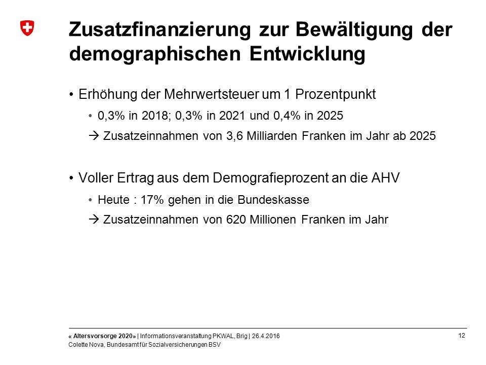 12 « Altersvorsorge 2020» | Informationsveranstaltung PKWAL, Brig | 26.4.2016 Colette Nova, Bundesamt für Sozialversicherungen BSV Zusatzfinanzierung zur Bewältigung der demographischen Entwicklung Erhöhung der Mehrwertsteuer um 1 Prozentpunkt 0,3% in 2018; 0,3% in 2021 und 0,4% in 2025  Zusatzeinnahmen von 3,6 Milliarden Franken im Jahr ab 2025 Voller Ertrag aus dem Demografieprozent an die AHV Heute : 17% gehen in die Bundeskasse  Zusatzeinnahmen von 620 Millionen Franken im Jahr