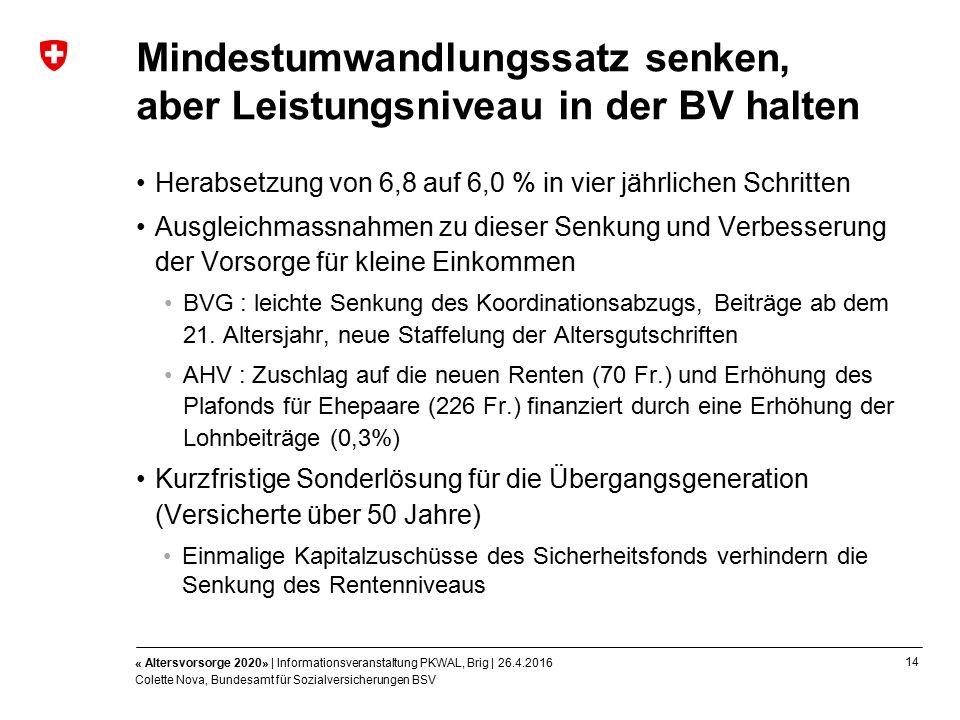 14 « Altersvorsorge 2020» | Informationsveranstaltung PKWAL, Brig | 26.4.2016 Colette Nova, Bundesamt für Sozialversicherungen BSV Mindestumwandlungssatz senken, aber Leistungsniveau in der BV halten Herabsetzung von 6,8 auf 6,0 % in vier jährlichen Schritten Ausgleichmassnahmen zu dieser Senkung und Verbesserung der Vorsorge für kleine Einkommen BVG : leichte Senkung des Koordinationsabzugs, Beiträge ab dem 21.
