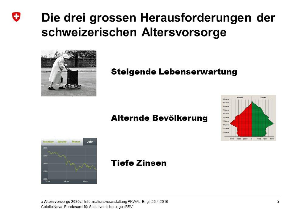2 « Altersvorsorge 2020» | Informationsveranstaltung PKWAL, Brig | 26.4.2016 Colette Nova, Bundesamt für Sozialversicherungen BSV Die drei grossen Herausforderungen der schweizerischen Altersvorsorge Steigende Lebenserwartung Alternde Bevölkerung Tiefe Zinsen