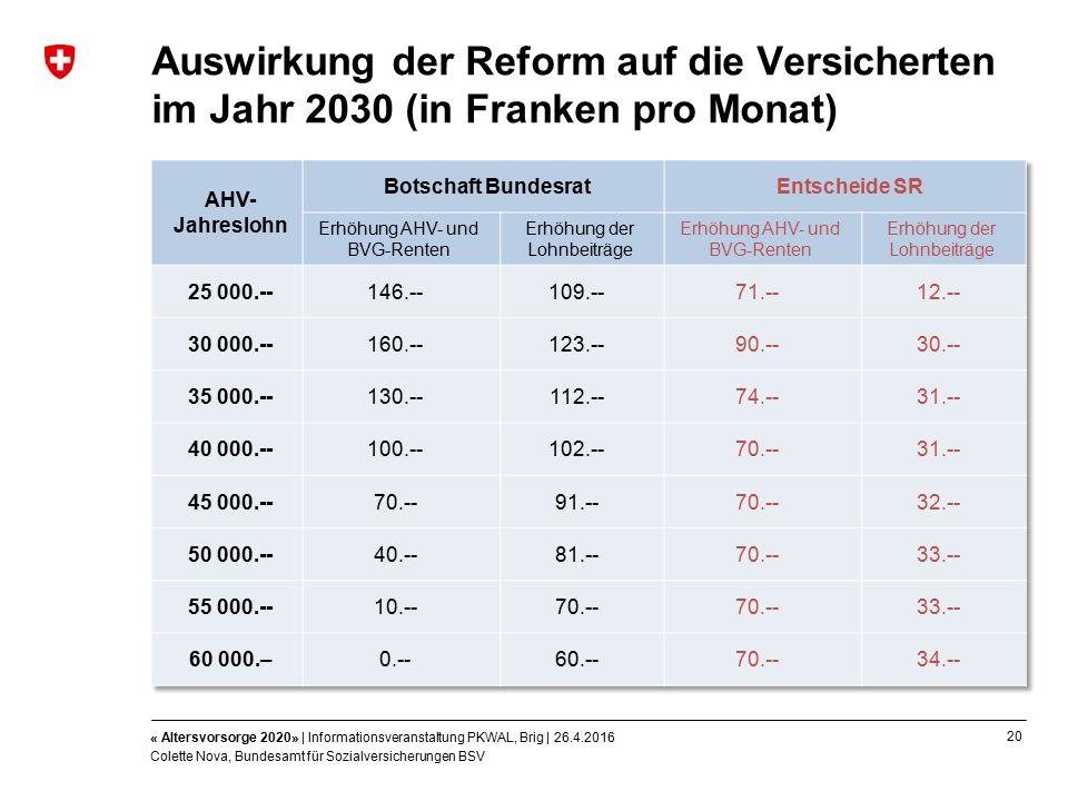20 « Altersvorsorge 2020» | Informationsveranstaltung PKWAL, Brig | 26.4.2016 Colette Nova, Bundesamt für Sozialversicherungen BSV Auswirkung der Reform auf die Versicherten im Jahr 2030 (in Franken pro Monat)