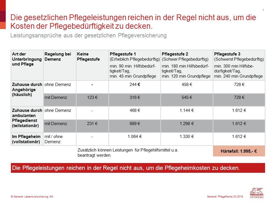 © Generali Lebensversicherung AG Art der Unterbringung und Pflege Härtefall: 1.995,- € Die gesetzlichen Pflegeleistungen reichen in der Regel nicht aus, um die Kosten der Pflegebedürftigkeit zu decken.