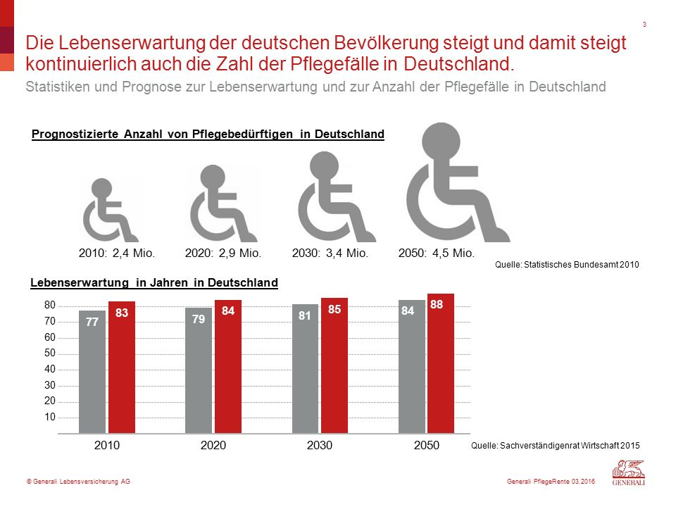 © Generali Lebensversicherung AG Die Lebenserwartung der deutschen Bevölkerung steigt und damit steigt kontinuierlich auch die Zahl der Pflegefälle in Deutschland.