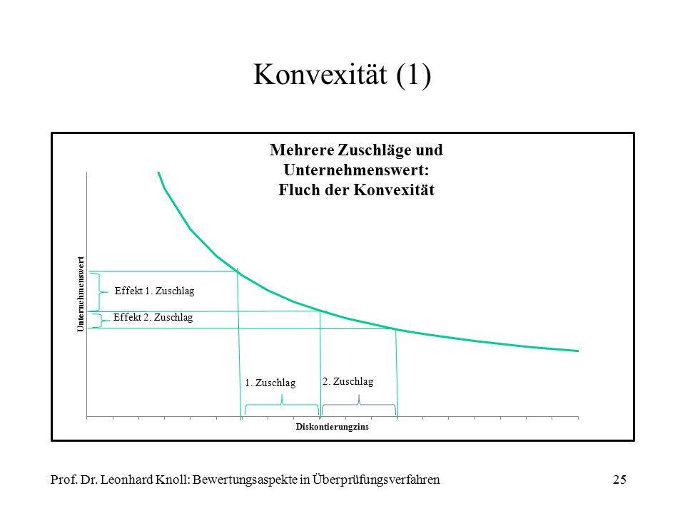 Konvexität (1) Prof. Dr. Leonhard Knoll: Bewertungsaspekte in Überprüfungsverfahren25