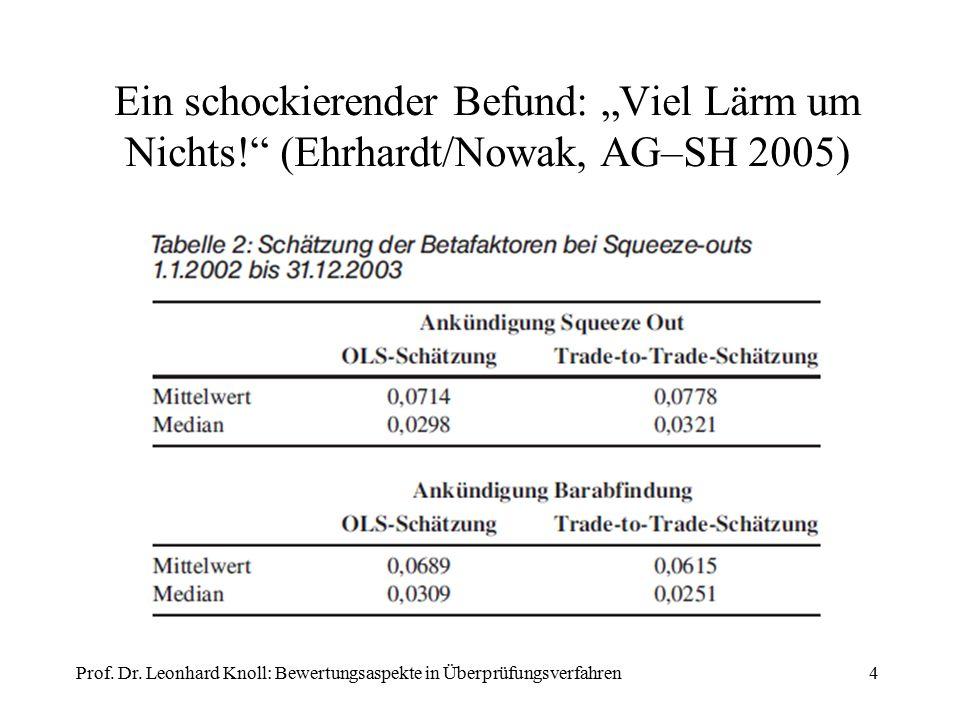 """Ein schockierender Befund: """"Viel Lärm um Nichts!"""" (Ehrhardt/Nowak, AG–SH 2005) 4Prof. Dr. Leonhard Knoll: Bewertungsaspekte in Überprüfungsverfahren"""