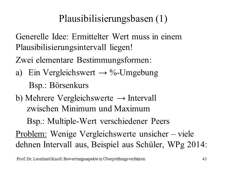 Plausibilisierungsbasen (1) Generelle Idee: Ermittelter Wert muss in einem Plausibilisierungsintervall liegen! Zwei elementare Bestimmungsformen: a)Ei