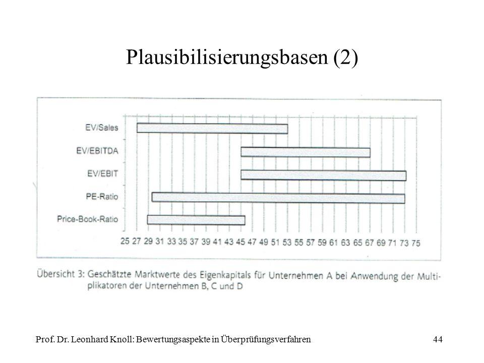 Plausibilisierungsbasen (2) Prof. Dr. Leonhard Knoll: Bewertungsaspekte in Überprüfungsverfahren44