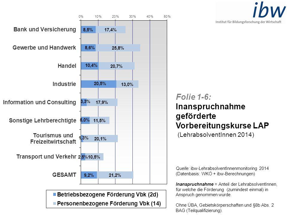 Folie 1-6: Inanspruchnahme geförderte Vorbereitungskurse LAP (LehrabsolventInnen 2014) Quelle: ibw-LehrabsolventInnenmonitoring 2014 (Datenbasis: WKÖ