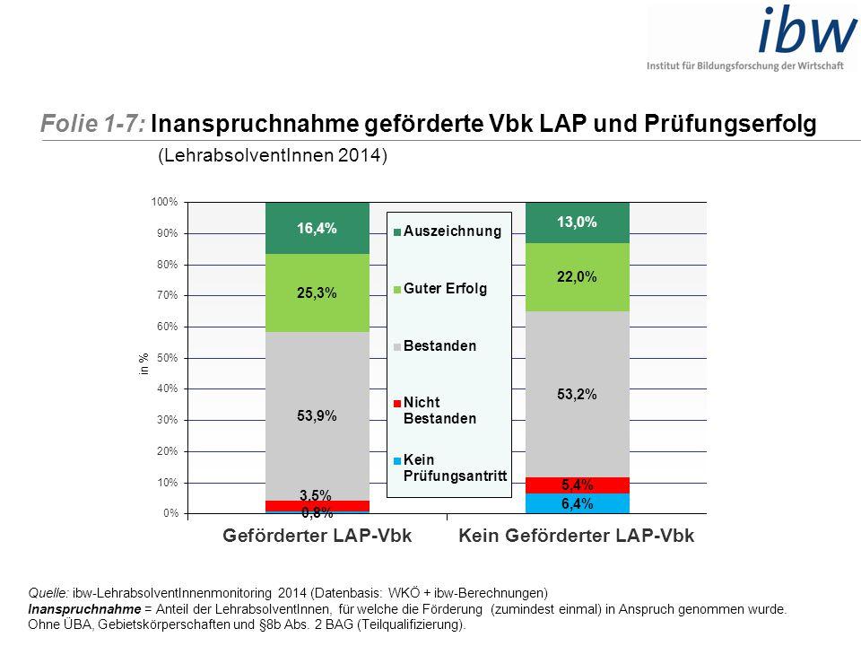 Folie 1-7: Inanspruchnahme geförderte Vbk LAP und Prüfungserfolg (LehrabsolventInnen 2014) Quelle: ibw-LehrabsolventInnenmonitoring 2014 (Datenbasis: