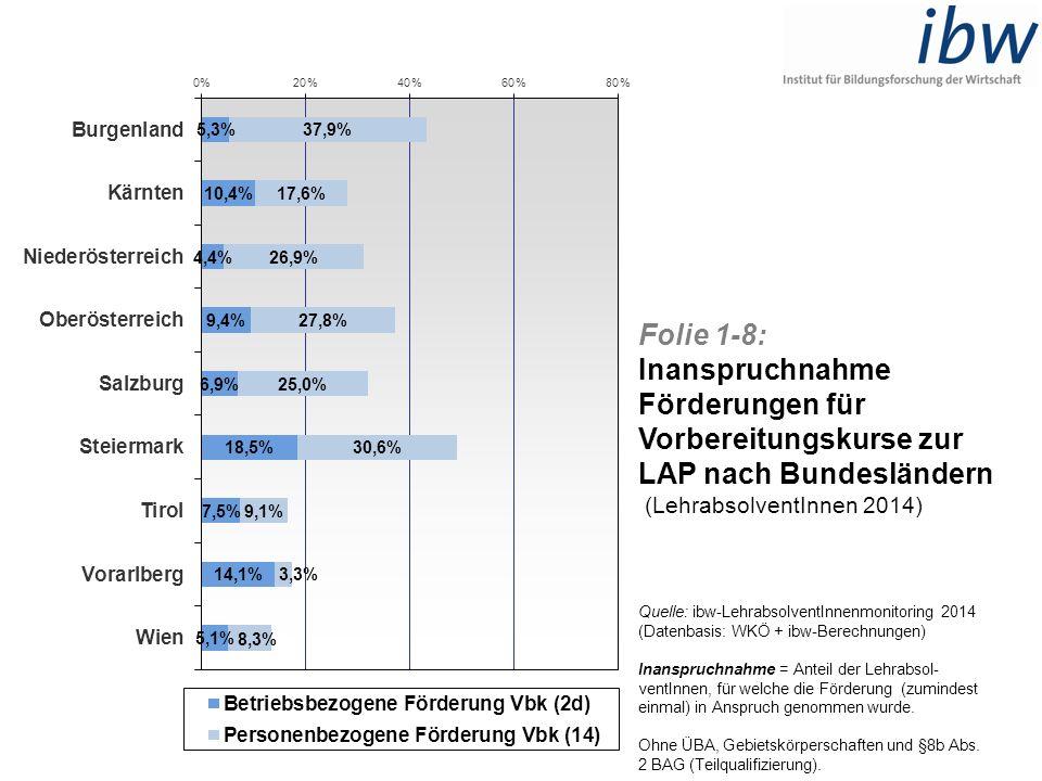 Folie 1-8: Inanspruchnahme Förderungen für Vorbereitungskurse zur LAP nach Bundesländern (LehrabsolventInnen 2014) Quelle: ibw-LehrabsolventInnenmonit