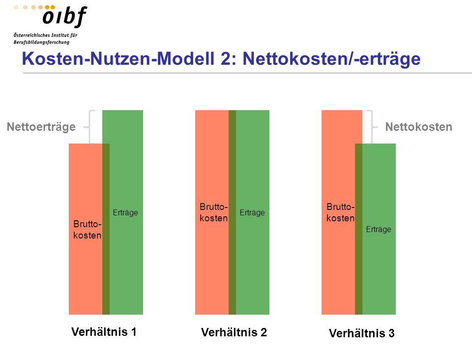 Kosten-Nutzen-Modell 2: Nettokosten/-erträge Brutto- kosten Erträge Nettokosten Brutto- kosten Erträge Brutto- kosten Erträge Nettoerträge Verhältnis