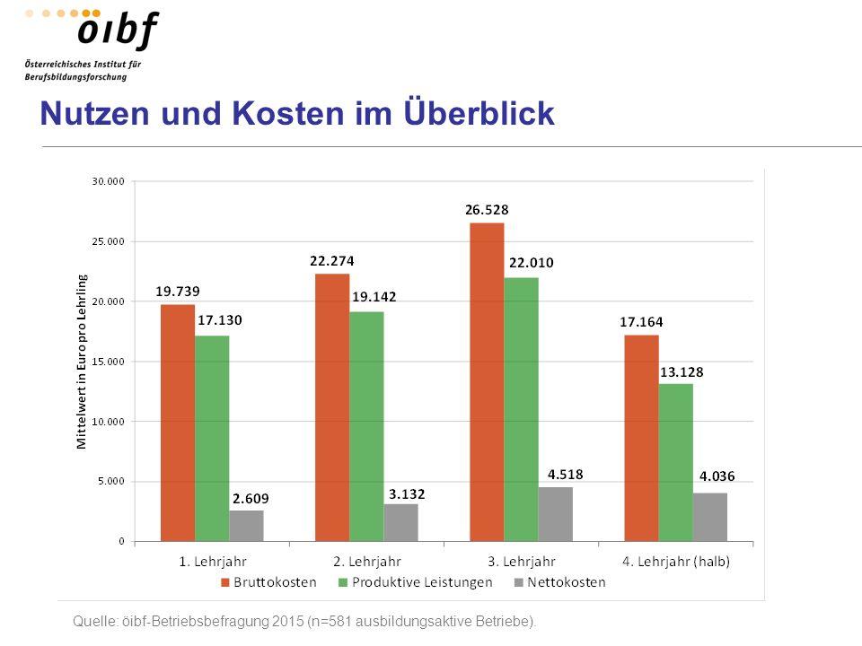 Nutzen und Kosten im Überblick Quelle: öibf-Betriebsbefragung 2015 (n=581 ausbildungsaktive Betriebe).