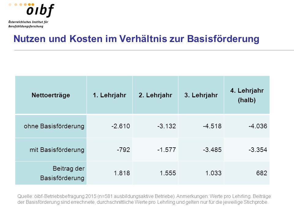 Nutzen und Kosten im Verhältnis zur Basisförderung Quelle: öibf-Betriebsbefragung 2015 (n=581 ausbildungsaktive Betriebe). Anmerkungen: Werte pro Lehr