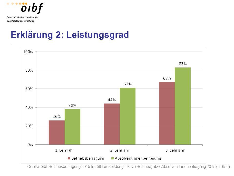 Erklärung 2: Leistungsgrad Quelle: öibf-Betriebsbefragung 2015 (n=581 ausbildungsaktive Betriebe). ibw-AbsolventInnenbefragung 2015 (n=655).