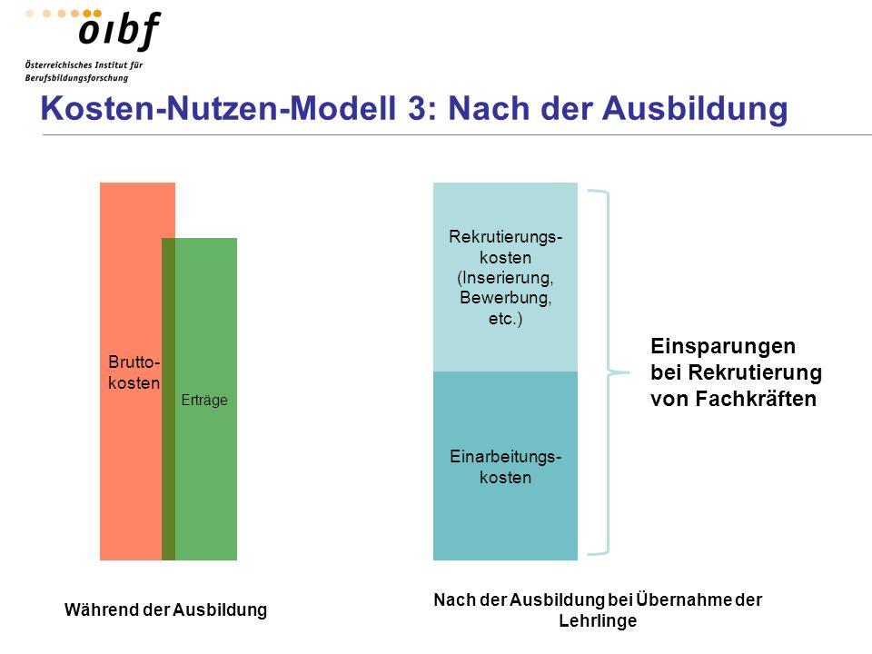Kosten-Nutzen-Modell 3: Nach der Ausbildung Während der Ausbildung Einarbeitungs- kosten Rekrutierungs- kosten (Inserierung, Bewerbung, etc.) Einsparu