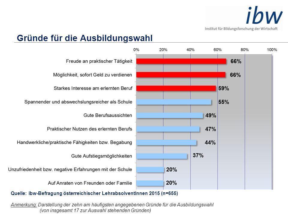 Gründe für die Ausbildungswahl Quelle: ibw-Befragung österreichischer LehrabsolventInnen 2015 (n=655) Anmerkung: Darstellung der zehn am häufigsten an