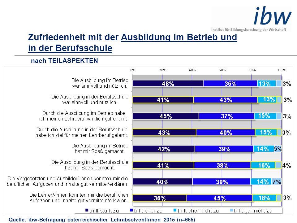 Zufriedenheit mit der Ausbildung im Betrieb und in der Berufsschule nach TEILASPEKTEN Quelle: ibw-Befragung österreichischer LehrabsolventInnen 2015 (