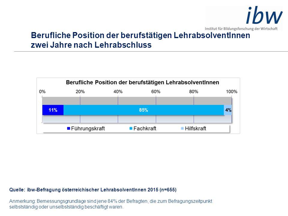 Berufliche Position der berufstätigen LehrabsolventInnen zwei Jahre nach Lehrabschluss Quelle: ibw-Befragung österreichischer LehrabsolventInnen 2015