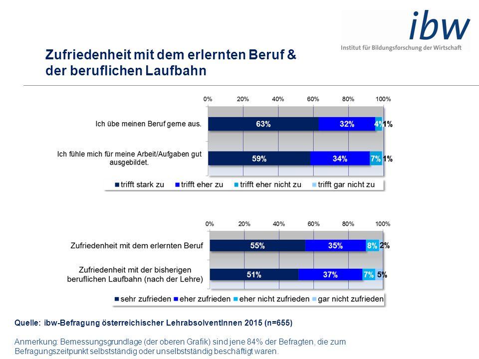Quelle: ibw-Befragung österreichischer LehrabsolventInnen 2015 (n=655) Anmerkung: Bemessungsgrundlage (der oberen Grafik) sind jene 84% der Befragten,