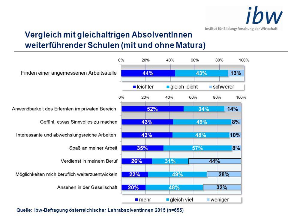 Vergleich mit gleichaltrigen AbsolventInnen weiterführender Schulen (mit und ohne Matura ) Quelle: ibw-Befragung österreichischer LehrabsolventInnen 2