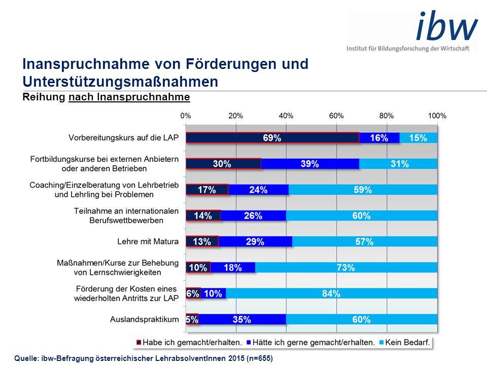 Inanspruchnahme von Förderungen und Unterstützungsmaßnahmen Reihung nach Inanspruchnahme Quelle: ibw-Befragung österreichischer LehrabsolventInnen 201