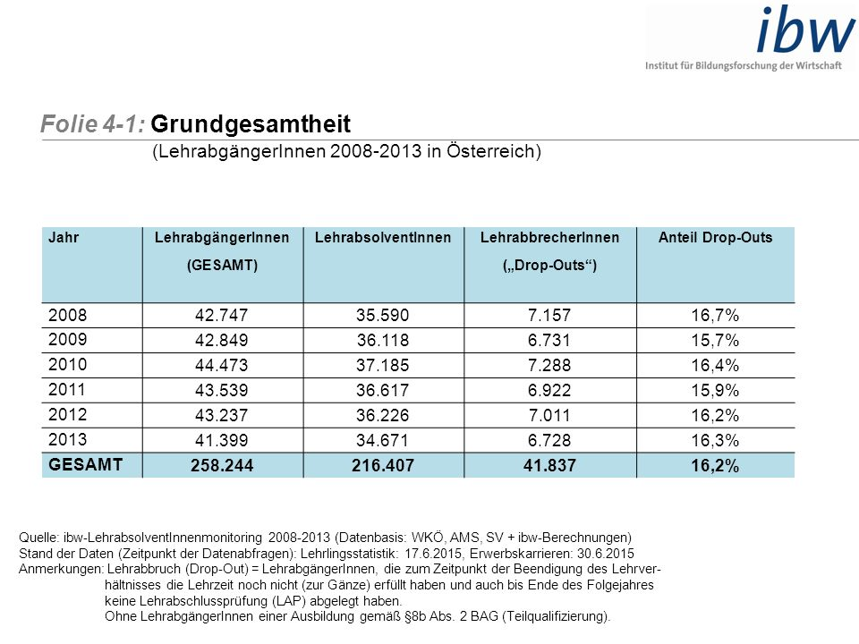 Folie 4-1: Grundgesamtheit (LehrabgängerInnen 2008-2013 in Österreich) Quelle: ibw-LehrabsolventInnenmonitoring 2008-2013 (Datenbasis: WKÖ, AMS, SV +