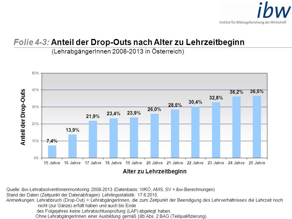 Folie 4-3: Anteil der Drop-Outs nach Alter zu Lehrzeitbeginn (LehrabgängerInnen 2008-2013 in Österreich) Quelle: ibw-LehrabsolventInnenmonitoring 2008