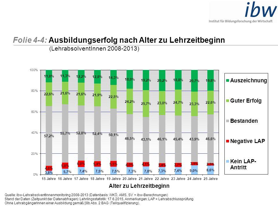Folie 4-4: Ausbildungserfolg nach Alter zu Lehrzeitbeginn (LehrabsolventInnen 2008-2013) Quelle: ibw-LehrabsolventInnenmonitoring 2008-2013 (Datenbasi