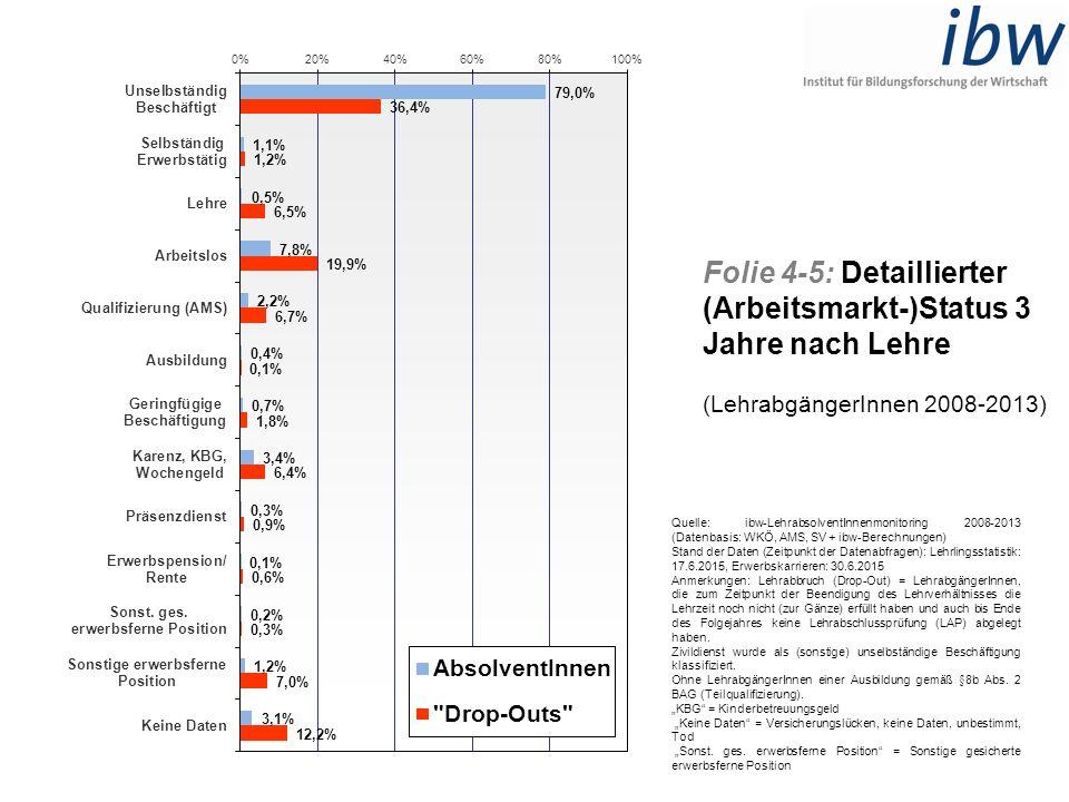 Folie 4-5: Detaillierter (Arbeitsmarkt-)Status 3 Jahre nach Lehre (LehrabgängerInnen 2008-2013) Quelle: ibw-LehrabsolventInnenmonitoring 2008-2013 (Da