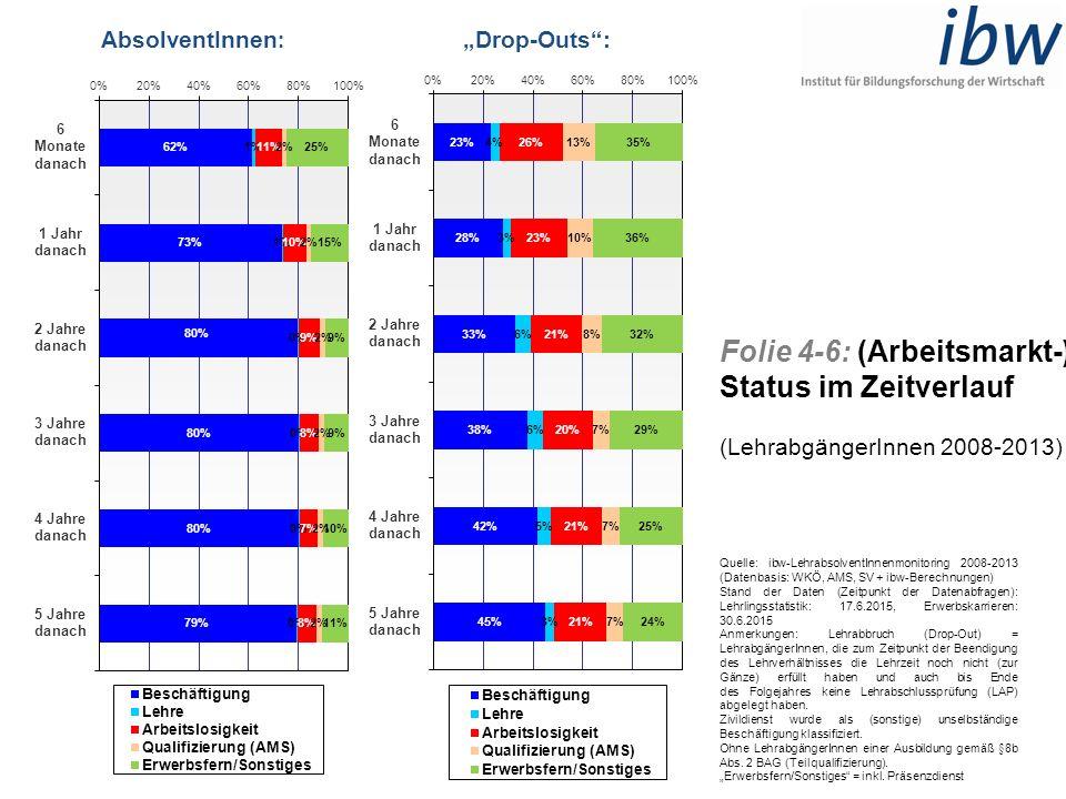 """Folie 4-6: (Arbeitsmarkt-) Status im Zeitverlauf (LehrabgängerInnen 2008-2013) AbsolventInnen : """"Drop-Outs"""": Quelle: ibw-LehrabsolventInnenmonitoring"""