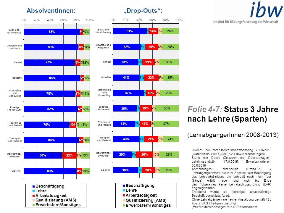 """Folie 4-7: Status 3 Jahre nach Lehre (Sparten) (LehrabgängerInnen 2008-2013) AbsolventInnen:""""Drop-Outs"""": Quelle: ibw-LehrabsolventInnenmonitoring 2008"""