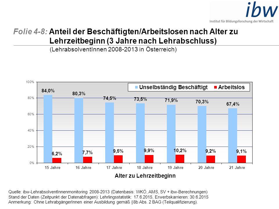 Folie 4-8: Anteil der Beschäftigten/Arbeitslosen nach Alter zu Lehrzeitbeginn (3 Jahre nach Lehrabschluss) (LehrabsolventInnen 2008-2013 in Österreich
