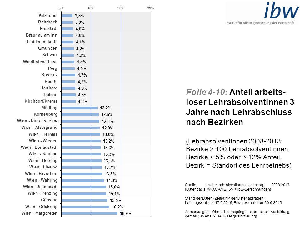 Folie 4-10: Anteil arbeits- loser LehrabsolventInnen 3 Jahre nach Lehrabschluss nach Bezirken (LehrabsolventInnen 2008-2013; Bezirke > 100 Lehrabsolve