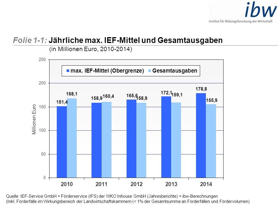 Folie 1-2: Anteil der Verwaltungskosten an den Gesamtausgaben (in Prozent, 2008-2014) Quelle: Förderservice (IFS) der WKO Inhouse GmbH : Jahresberichte + ibw-Berechnungen Zeitraum: 1.1.