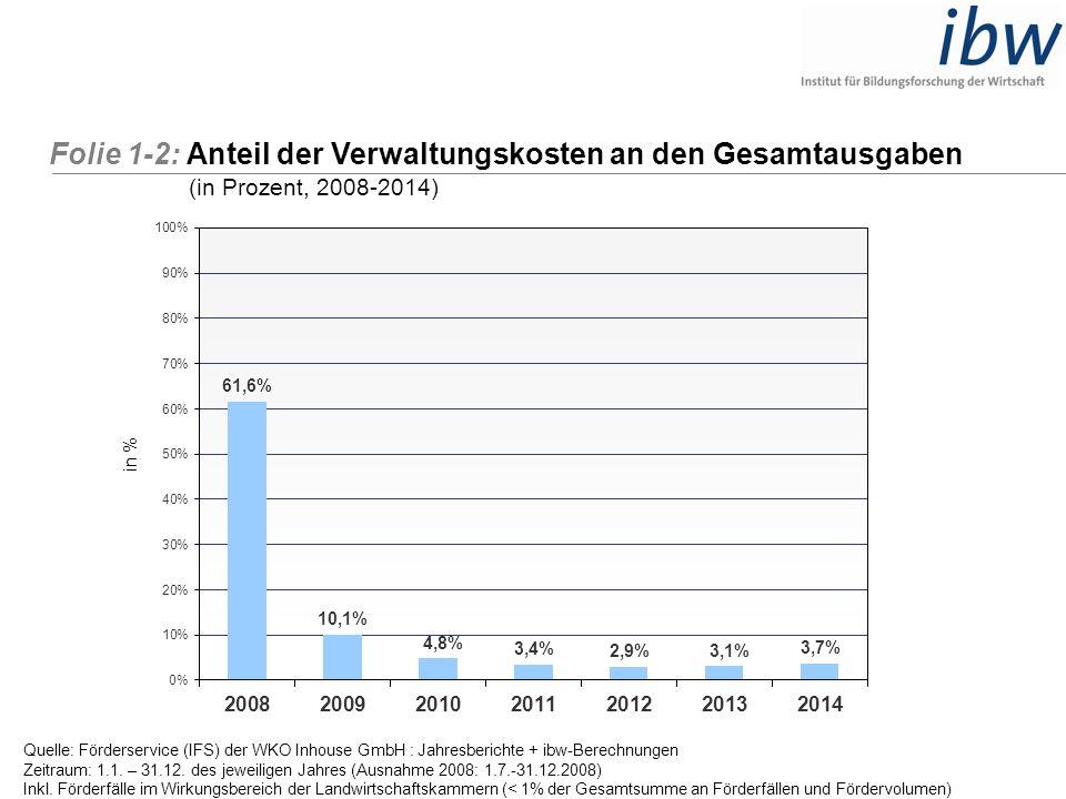Folie 1-2: Anteil der Verwaltungskosten an den Gesamtausgaben (in Prozent, 2008-2014) Quelle: Förderservice (IFS) der WKO Inhouse GmbH : Jahresbericht