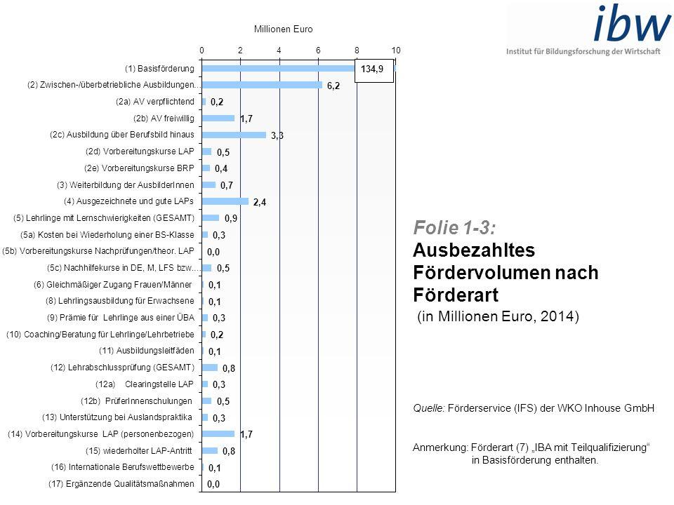 Folie 1-3: Ausbezahltes Fördervolumen nach Förderart (in Millionen Euro, 2014) Quelle: Förderservice (IFS) der WKO Inhouse GmbH Anmerkung: Förderart (