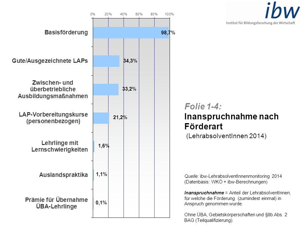 Folie 1-4: Inanspruchnahme nach Förderart (LehrabsolventInnen 2014) Quelle: ibw-LehrabsolventInnenmonitoring 2014 (Datenbasis: WKÖ + ibw-Berechnungen)