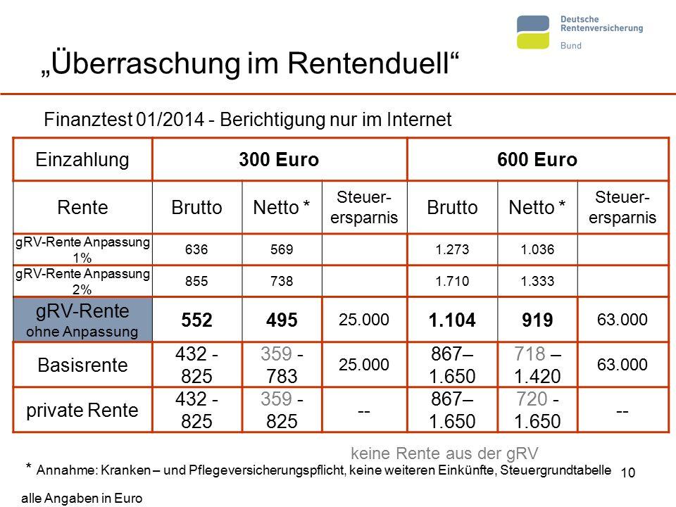 """10 """"Überraschung im Rentenduell"""" Finanztest 01/2014 - Berichtigung nur im Internet Einzahlung300 Euro600 Euro RenteBruttoNetto * Steuer- ersparnis Bru"""