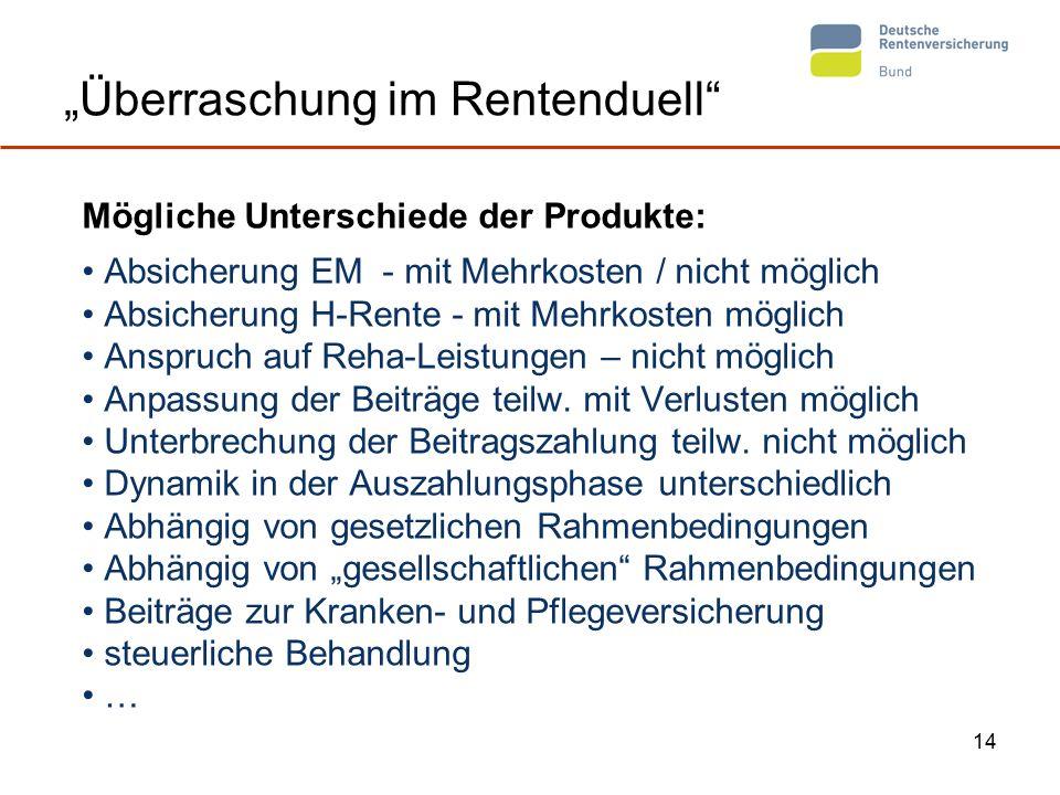 """14 """"Überraschung im Rentenduell Mögliche Unterschiede der Produkte: Absicherung EM - mit Mehrkosten / nicht möglich Absicherung H-Rente - mit Mehrkosten möglich Anspruch auf Reha-Leistungen – nicht möglich Anpassung der Beiträge teilw."""