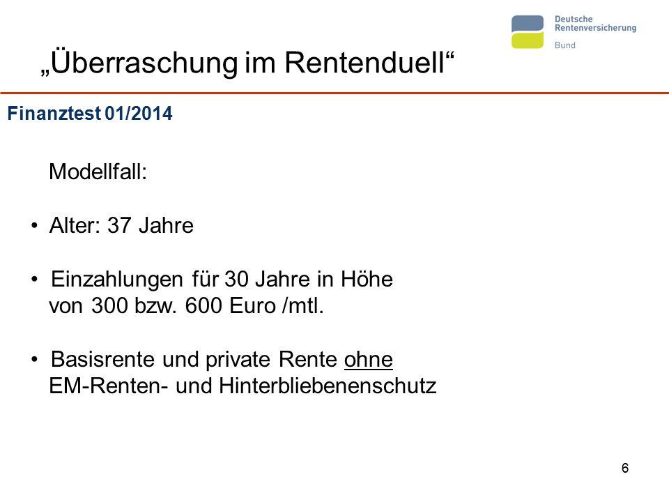 """7 """"Überraschung im Rentenduell Finanztest 01/2014 – Ergebnisse alle Angaben in Euro * Annahme: Kranken – und Pflegeversicherungspflicht, keine weiteren Einkünfte, Steuergrundtabelle keine Rente aus der gRV Einzahlung300 Euro600 Euro RenteBruttoNetto * Steuer- ersparnis BruttoNetto * Steuer- ersparnis gRV-Rente Anpassung 1% 636569 25.000 1.2731.036 63.000 gRV-Rente Anpassung 2% 855738 25.000 1.7101.333 63.000 Basisrente 489 - 825 406 - 783 25.000 978– 1.650 796 – 1.420 63.000 private Rente 489- 825 406 - 825 -- 978– 1.650 812 - 1.650 --"""