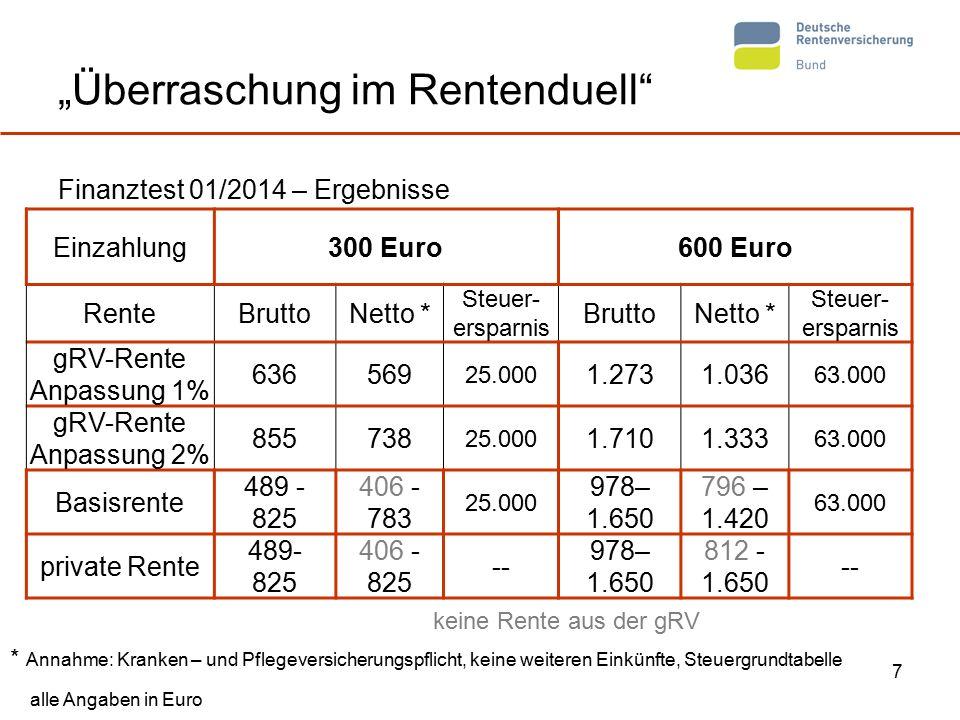 """7 """"Überraschung im Rentenduell"""" Finanztest 01/2014 – Ergebnisse alle Angaben in Euro * Annahme: Kranken – und Pflegeversicherungspflicht, keine weiter"""