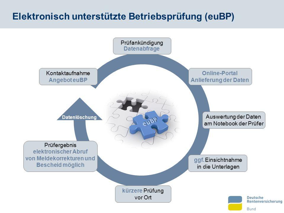 Elektronisch unterstützte Betriebsprüfung (euBP) Kontaktaufnahme Prüfankündigung Online-Portal Anlieferung der Daten Auswertung der Daten am Notebook