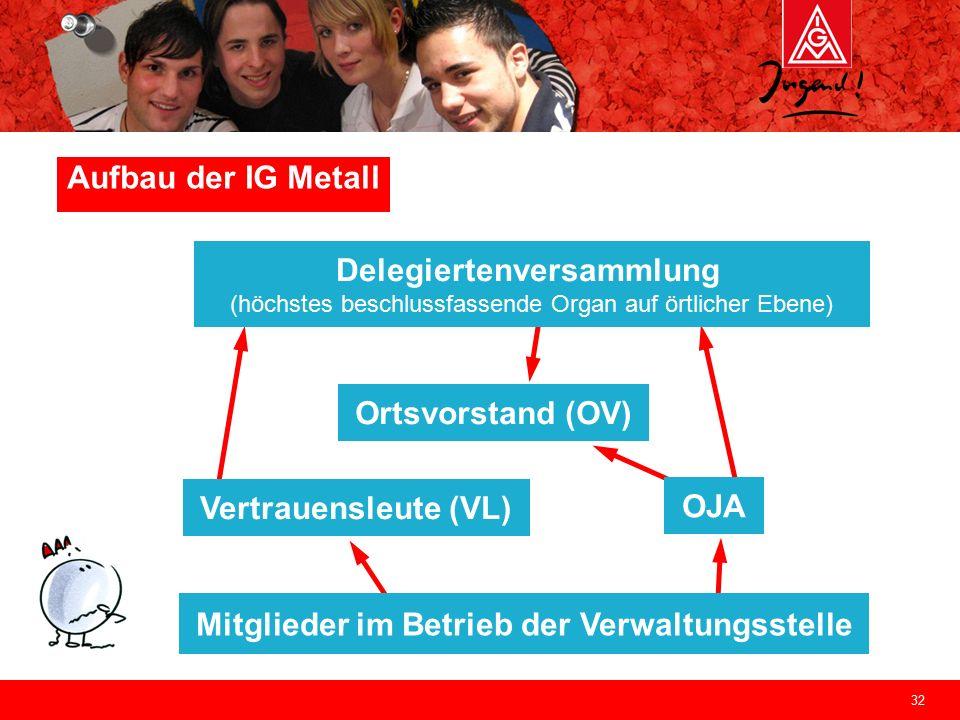 32 Aufbau der IG Metall Mitglieder im Betrieb der Verwaltungsstelle Vertrauensleute (VL) OJA Delegiertenversammlung (höchstes beschlussfassende Organ