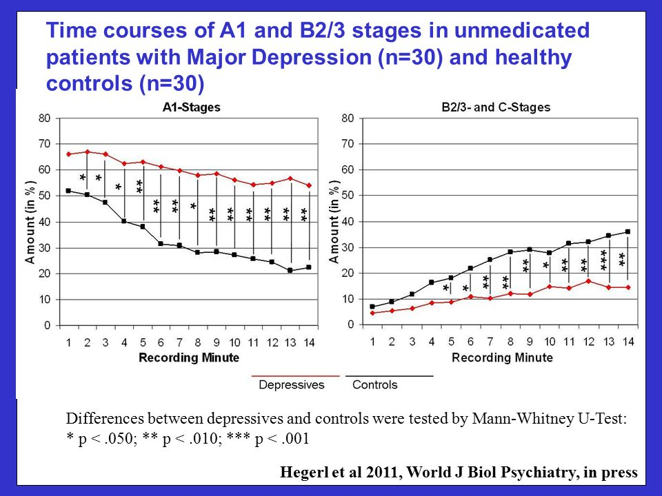 1. 1.Figures Time courses of A1 and B2/3 stages in unmedicated patients with Major Depression (n=30) and healthy controls (n=30) Differences between d