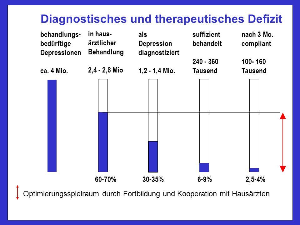 60-70% 30-35%6-9%2,5-4% Optimierungsspielraum durch Fortbildung und Kooperation mit Hausärzten Diagnostisches und therapeutisches Defizit behandlungs- bedürftige Depressionen ca.