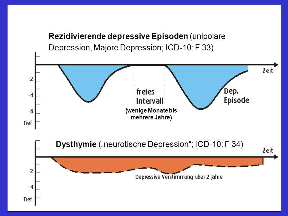 """Rezidivierende depressive Episoden (unipolare Depression, Majore Depression; ICD-10: F 33) Dysthymie (""""neurotische Depression ; ICD-10: F 34) (wenige Monate bis mehrere Jahre)"""