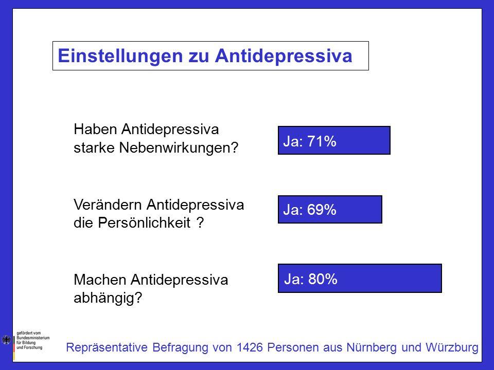 Einstellungen zu Antidepressiva Ja: 71% Haben Antidepressiva starke Nebenwirkungen.