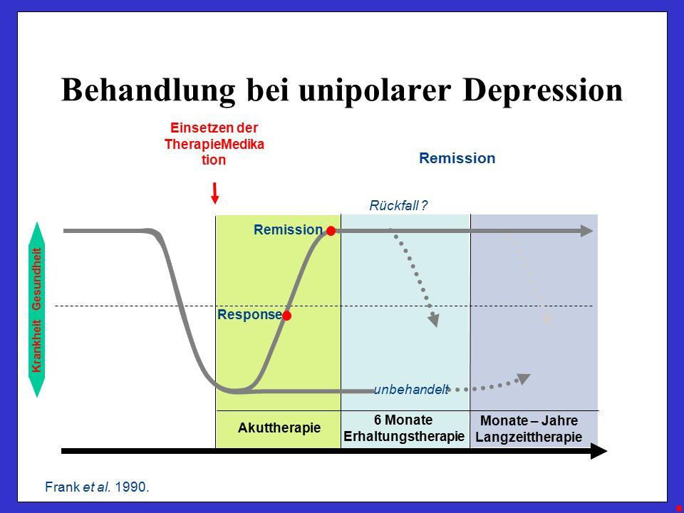 Monate – Jahre Langzeittherapie 6 Monate Erhaltungstherapie Akuttherapie Behandlung bei unipolarer Depression Krankheit Gesundheit unbehandelt Rückfall .