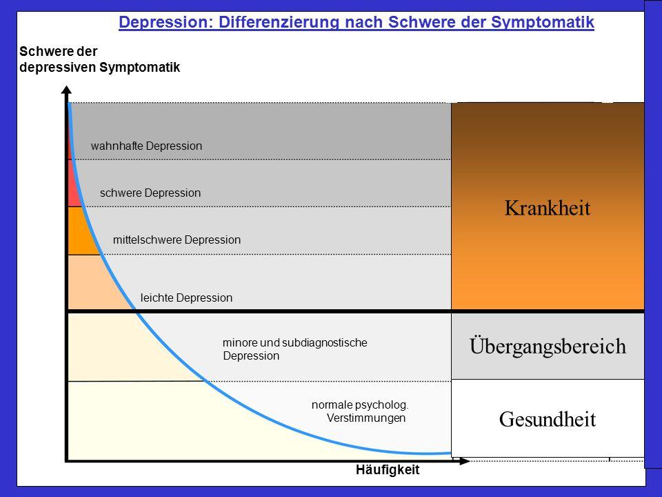 Schwere der depressiven Symptomatik wahnhafte Depression schwere Depression mittelschwere Depression leichte Depression minore und subdiagnostische Depression normale psycholog.