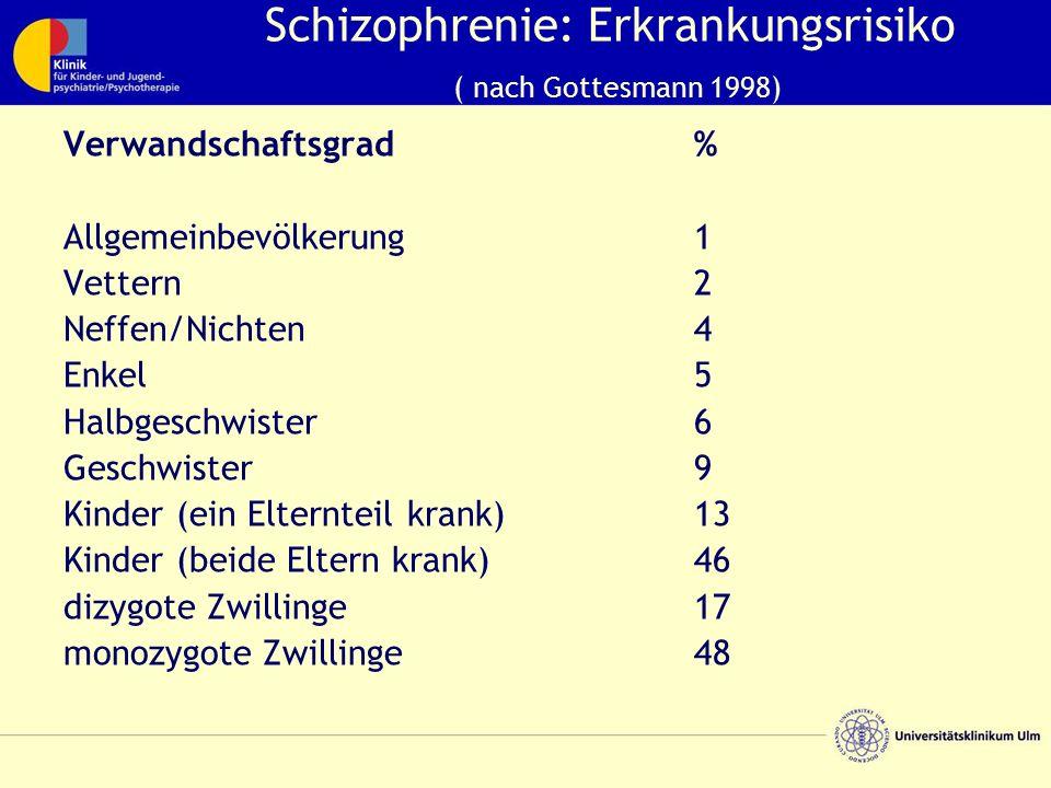 Schizophrenie: Erkrankungsrisiko ( nach Gottesmann 1998) Verwandschaftsgrad% Allgemeinbevölkerung1 Vettern2 Neffen/Nichten4 Enkel5 Halbgeschwister6 Geschwister9 Kinder (ein Elternteil krank)13 Kinder (beide Eltern krank)46 dizygote Zwillinge17 monozygote Zwillinge48